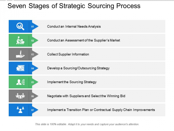 Seven Stages Of Strategic Sourcing Process Ppt PowerPoint Presentation Show Rules