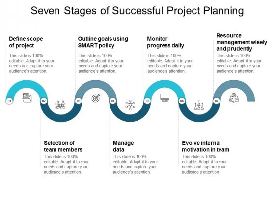 Seven Stages Of Successful Project Planning Ppt PowerPoint Presentation Infographics Slide