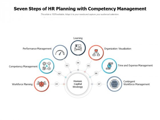 Seven Steps Of HR Planning With Competency Management Ppt PowerPoint Presentation Model Graphics