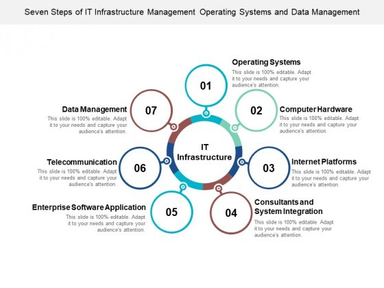 Seven Steps Of It Infrastructure Management Operating Systems And Data Management Ppt Powerpoint Presentation Infographic Template Inspiration