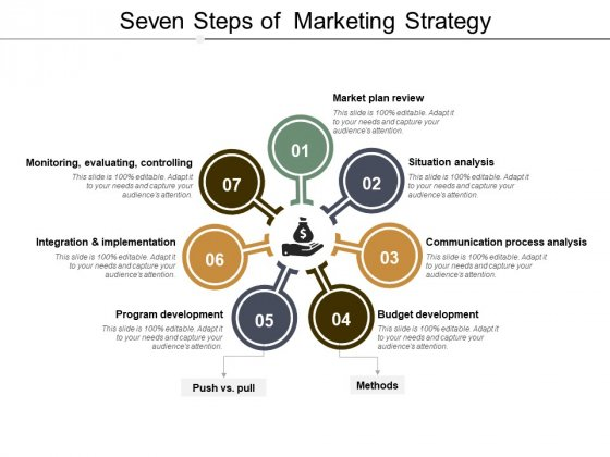 Seven Steps Of Marketing Strategy Ppt PowerPoint Presentation Model Slides