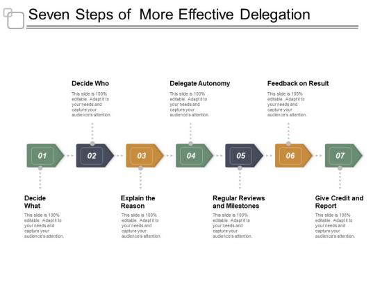 Seven Steps Of More Effective Delegation Ppt PowerPoint Presentation Infographic Template Slides