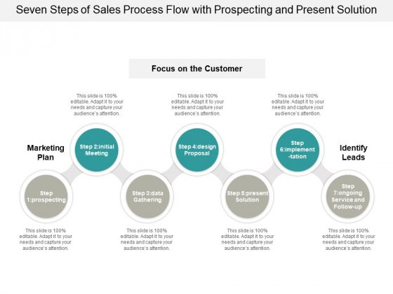 Seven Steps Of Sales Process Flow With Prospecting And Present Solution Ppt PowerPoint Presentation Show