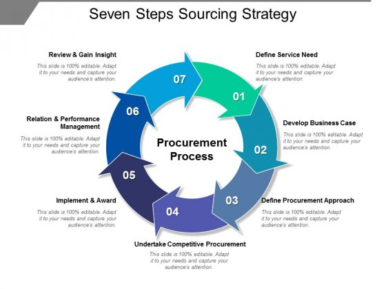 Seven Steps Sourcing Strategy Ppt PowerPoint Presentation Show Slideshow