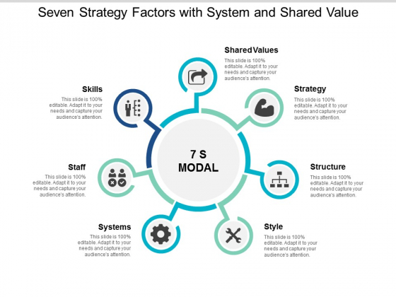 Seven Strategy Factors With System And Shared Value Ppt PowerPoint Presentation Professional Outfit