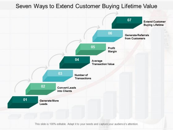 Seven Ways To Extend Customer Buying Lifetime Value Ppt PowerPoint Presentation Inspiration Structure