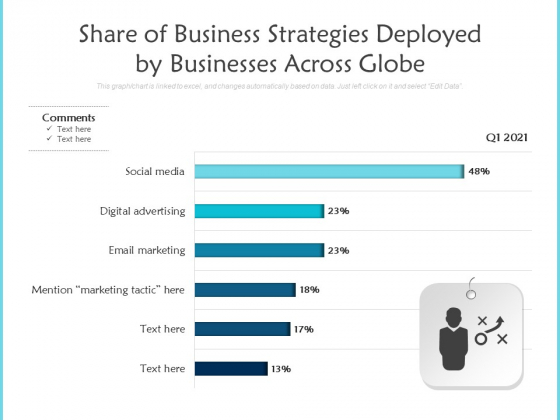 Share Of Business Strategies Deployed By Businesses Across Globe Ppt PowerPoint Presentation Gallery Graphics Tutorials PDF
