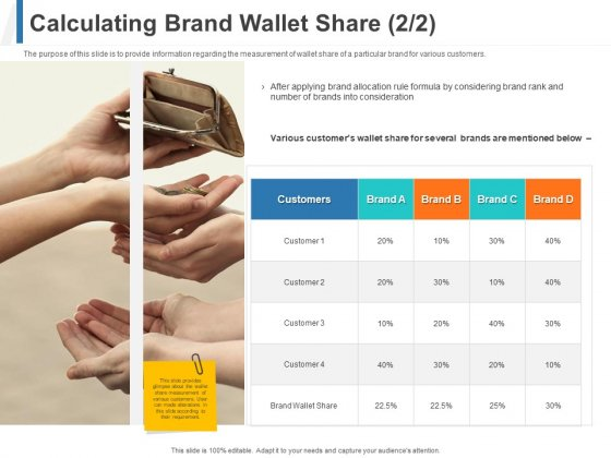 Share Of Wallet Calculating Brand Wallet Share Consideration Ppt Ideas Elements PDF