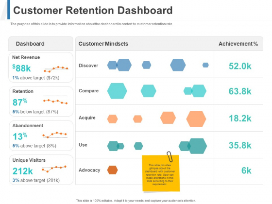Share Of Wallet Customer Retention Dashboard Ppt Styles Layouts PDF