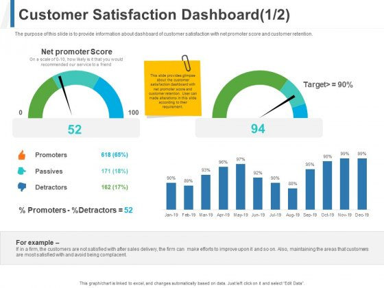 Share Of Wallet Customer Satisfaction Dashboard Score Ppt Styles Example PDF