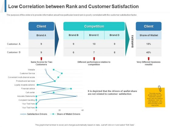 Share Of Wallet Low Correlation Between Rank And Customer Satisfaction Ppt Professional Tips PDF