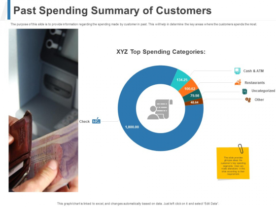 Share Of Wallet Past Spending Summary Of Customers Ppt Summary Portrait PDF
