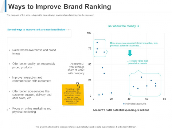 Share Of Wallet Ways To Improve Brand Ranking Ppt File Ideas PDF