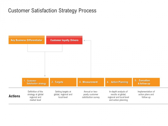 Shared Values In An Organization Customer Satisfaction Strategy Process Infographics PDF