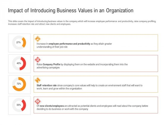 Shared Values In An Organization Impact Of Introducing Business Values In An Organization Topics PDF
