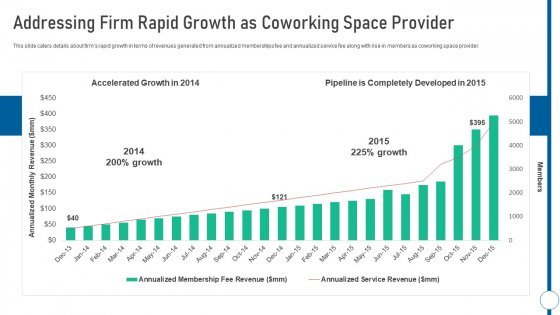 Shared Workspace Addressing Firm Rapid Growth As Coworking Space Provider Clipart PDF