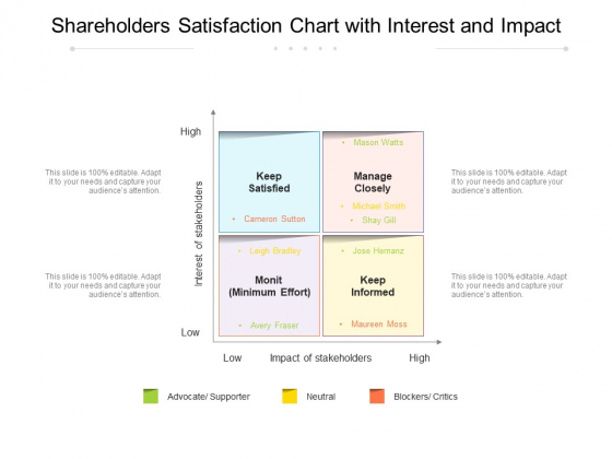 Shareholders Satisfaction Chart With Interest And Impact Ppt PowerPoint Presentation Styles Layout Ideas PDF