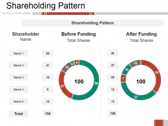 Shareholding Pattern Ppt PowerPoint Presentation Gallery Diagrams