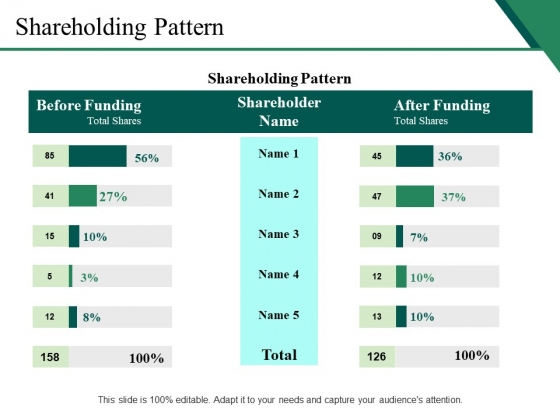 Shareholding Pattern Ppt PowerPoint Presentation Icon Clipart Images