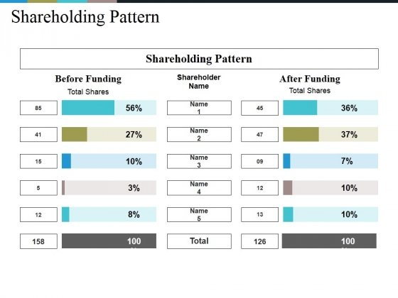 Shareholding Pattern Ppt PowerPoint Presentation Icon Layouts