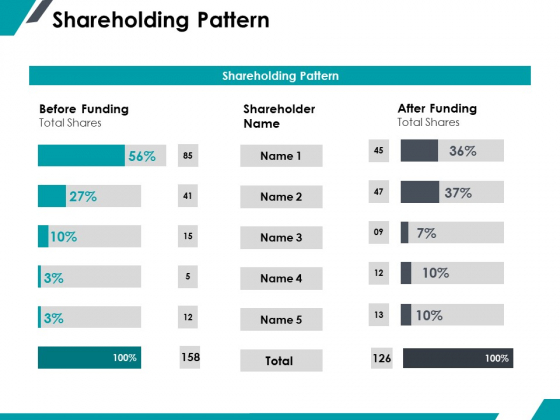 Shareholding Pattern Ppt PowerPoint Presentation Infographic Template Professional