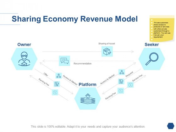 Sharing Economy Revenue Model Ppt PowerPoint Presentation Inspiration Guidelines