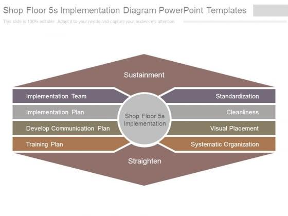 Shop Floor 5s Implementation Diagram Powerpoint Templates