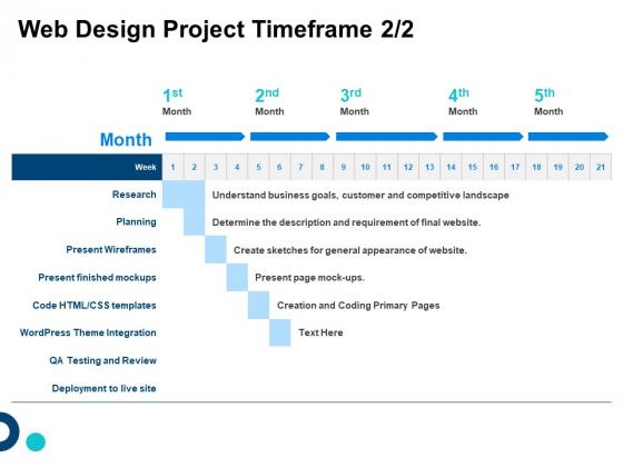 Site Development And Design Web Design Project Timeframe Planning Ppt Model Summary PDF