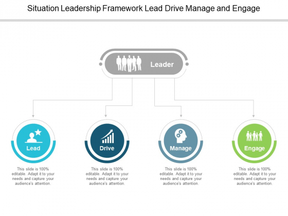 Situation Leadership Framework Lead Drive Manage And Engage Ppt PowerPoint Presentation Icon Background Image