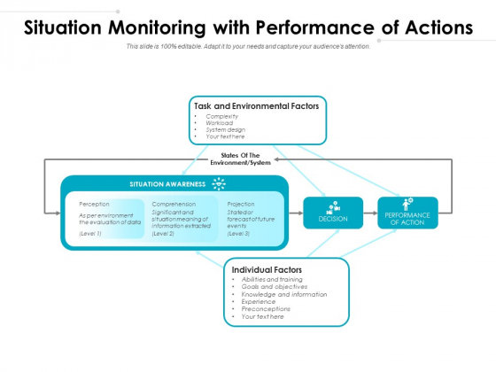 Situation Monitoring With Performance Of Actions Ppt PowerPoint Presentation Slides Download PDF