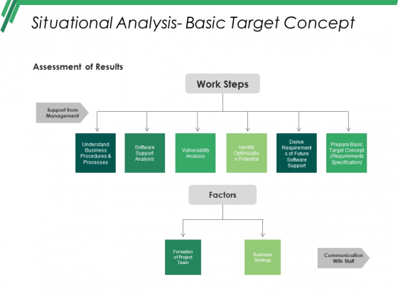 Situational Analysis Basic Target Concept Ppt PowerPoint Presentation Ideas