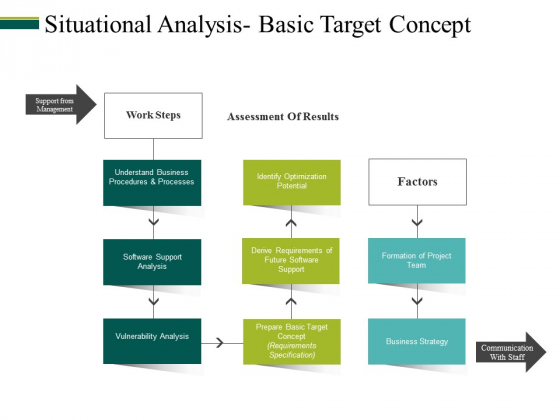 Situational Analysis Basic Target Concept Ppt PowerPoint Presentation Professional Display