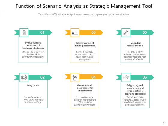 Situational_Analysis_Management_Business_Ppt_PowerPoint_Presentation_Complete_Deck_Slide_4