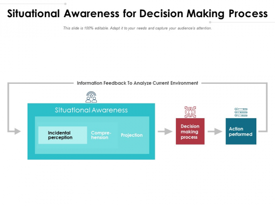 Situational Awareness For Decision Making Process Ppt PowerPoint Presentation File Microsoft PDF