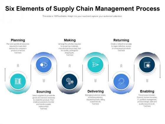 Six Elements Of Supply Chain Management Process Ppt PowerPoint Presentation Infographic Template Sample PDF