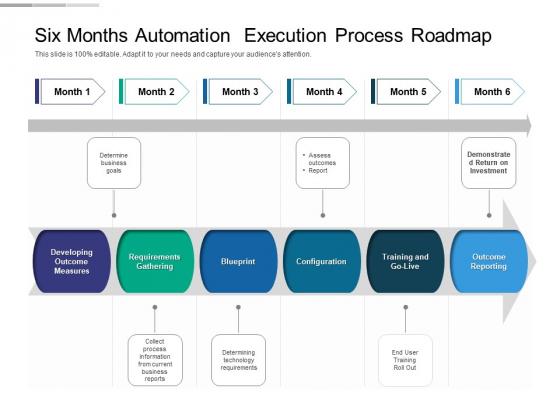 Six Months Automation Execution Process Roadmap Mockup
