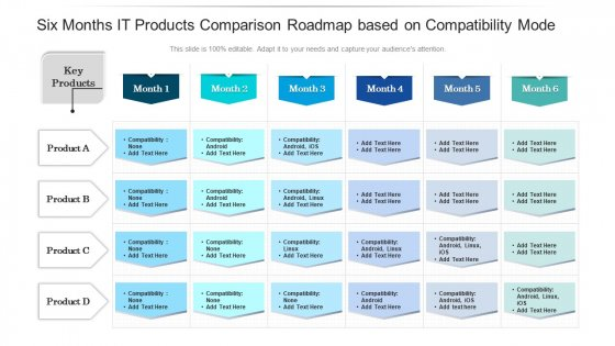 Six Months IT Products Comparison Roadmap Based On Compatibility Mode Guidelines