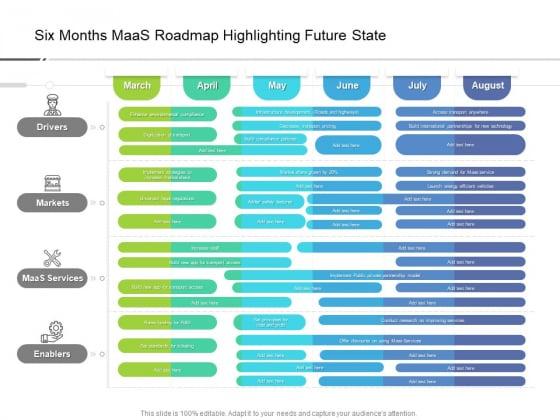 Six Months Maas Roadmap Highlighting Future State Ideas