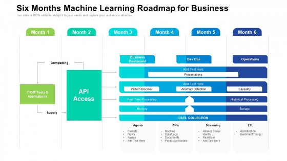 Six Months Machine Learning Roadmap For Business Introduction