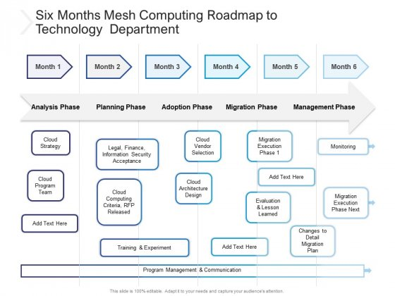 Six Months Mesh Computing Roadmap To Technology Department Guidelines