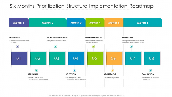 Six Months Prioritization Structure Implementation Roadmap Topics