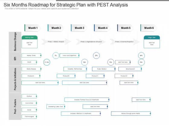 Six Months Roadmap For Strategic Plan With PEST Analysis Elements
