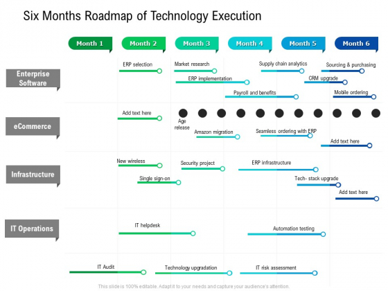 Six Months Roadmap Of Technology Execution Summary
