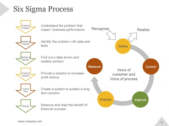 Six_Sigma_Principles_And_Concepts_PowerPoint_Presentation_Complete_Deck_With_Slides_Slide_5