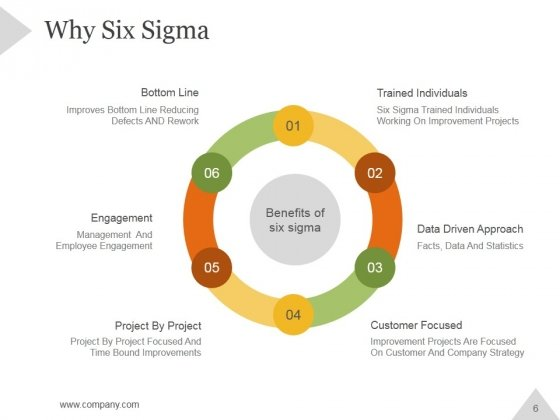 Six_Sigma_Principles_And_Concepts_PowerPoint_Presentation_Complete_Deck_With_Slides_Slide_6