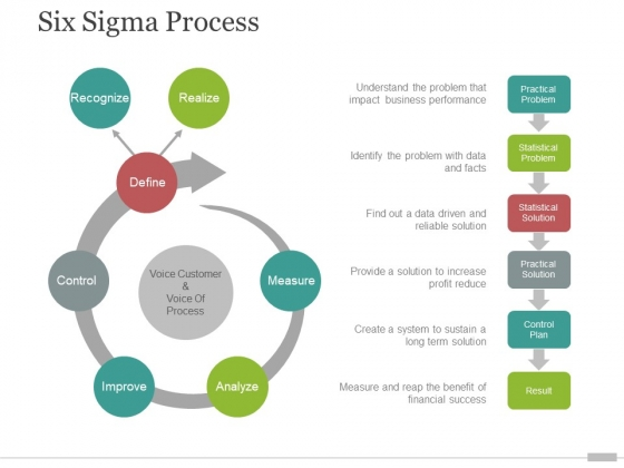 six sigma process ppt powerpoint presentation summary elements