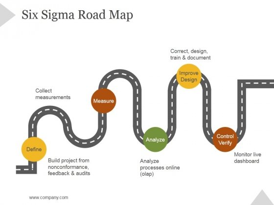 Six Sigma Road Map Ppt PowerPoint Presentation Inspiration