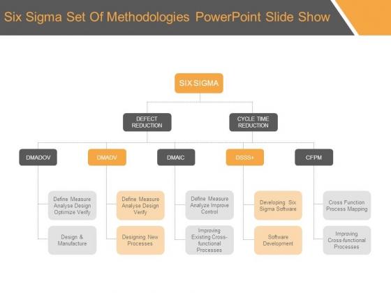 Six Sigma Set Of Methodologies Powerpoint Slide Show