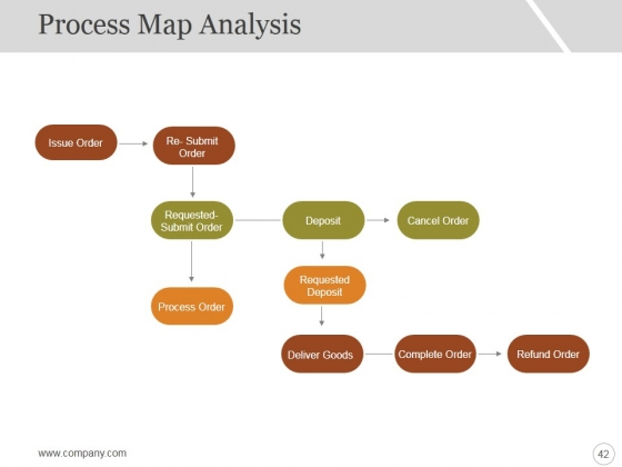 Six_Sigma_Strategy_And_Methodology_Ppt_PowerPoint_Presentation_Complete_Deck_With_Slides_Slide_42