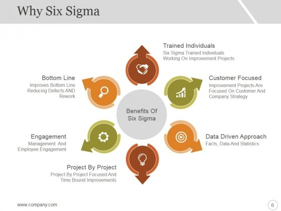 Six_Sigma_Strategy_And_Methodology_Ppt_PowerPoint_Presentation_Complete_Deck_With_Slides_Slide_6